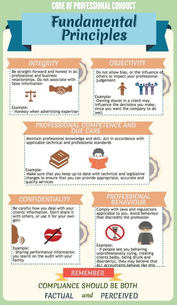 CPC Fundamental Principles